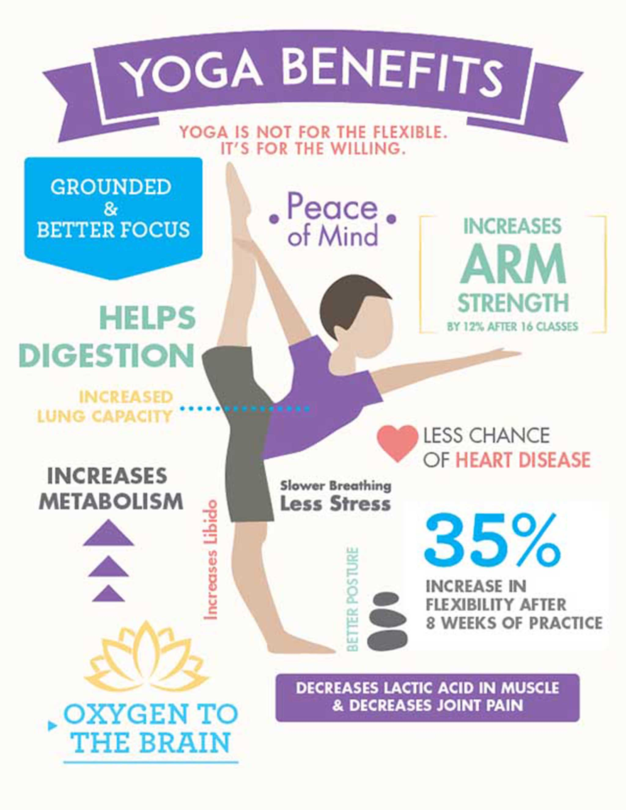 How Yoga Heals Your Mind And Body