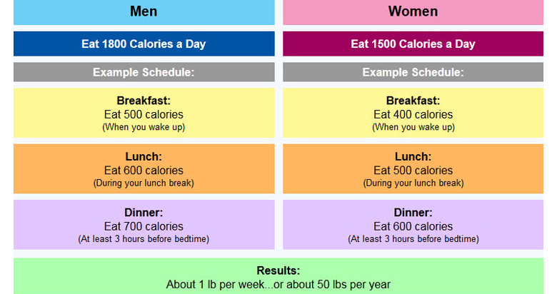 Here's How Many Calories You Should Eat Per Day To Lose ...